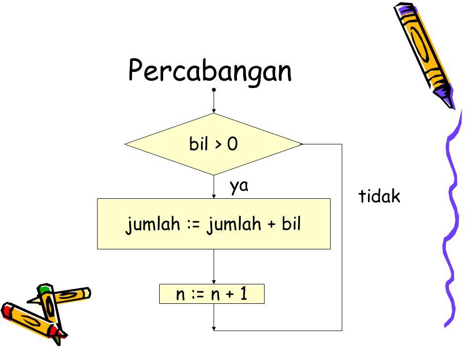 Percabangan if d<0 then {hitung akar kompleks} p:= -b/(2*a) q: = abs (sqr(-d)/((2*a)) write ('x1=', p, '+', q, 'i') write ('x2=', p, '-', q, 'i') else continue