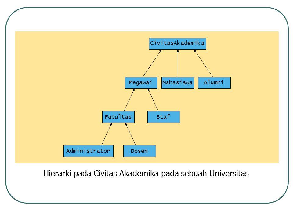 Hierarki pada Civitas Akademika pada sebuah Universitas CivitasAkademika PegawaiMahasiswa StafFacultas AdministratorDosen Alumni