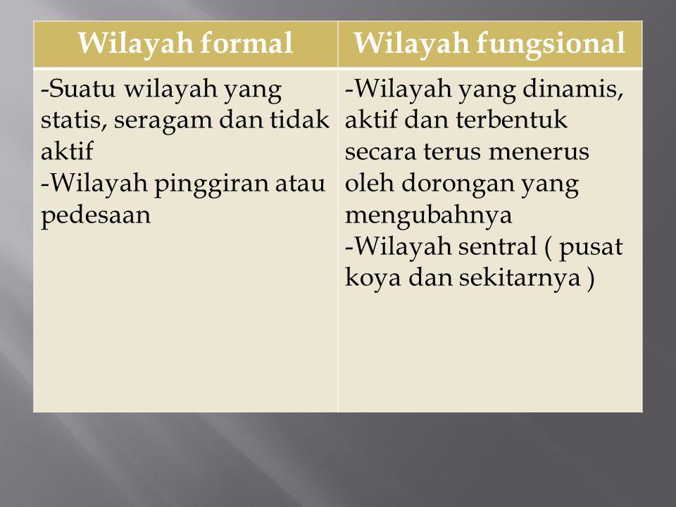 Wilayah formalWilayah fungsional -Suatu wilayah yang statis, seragam dan tidak aktif -Wilayah pinggiran atau pedesaan -Wilayah yang dinamis, aktif dan