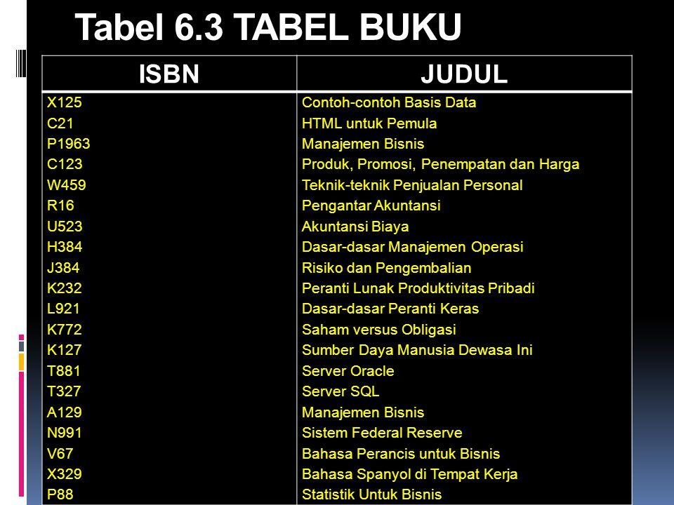 Tabel 6.3 TABEL BUKU ISBNJUDUL X125 C21 P1963 C123 W459 R16 U523 H384 J384 K232 L921 K772 K127 T881 T327 A129 N991 V67 X329 P88 Contoh-contoh Basis Da