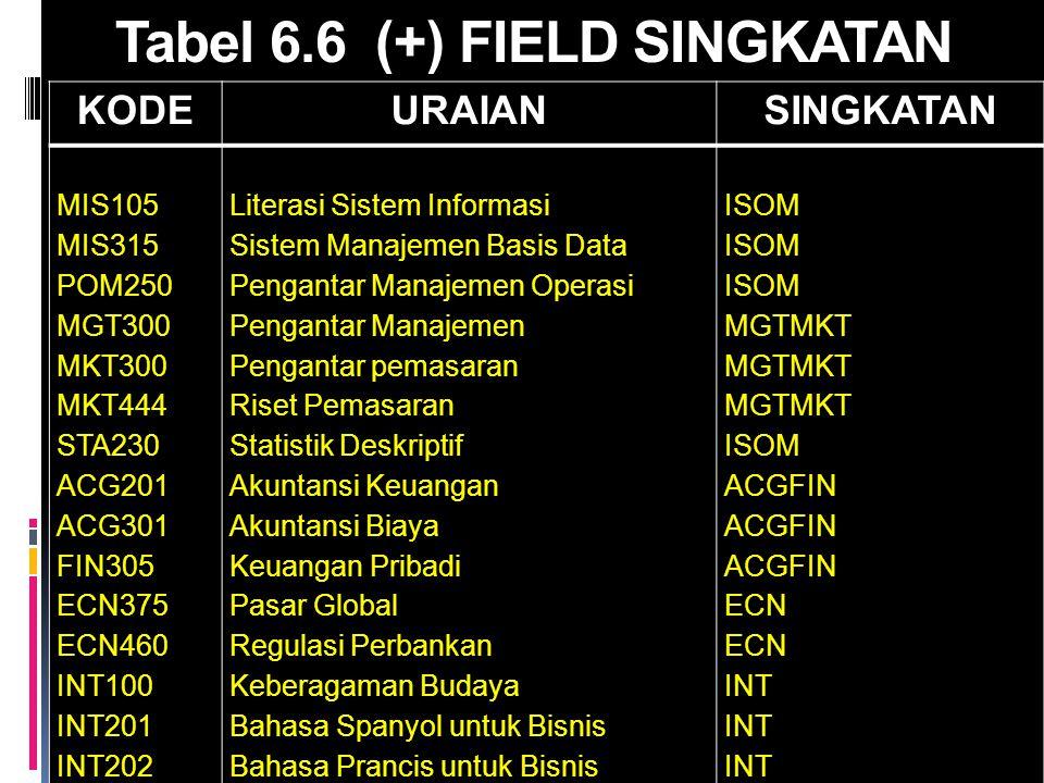 Tabel 6.6 (+) FIELD SINGKATAN KODEURAIANSINGKATAN MIS105 MIS315 POM250 MGT300 MKT300 MKT444 STA230 ACG201 ACG301 FIN305 ECN375 ECN460 INT100 INT201 IN
