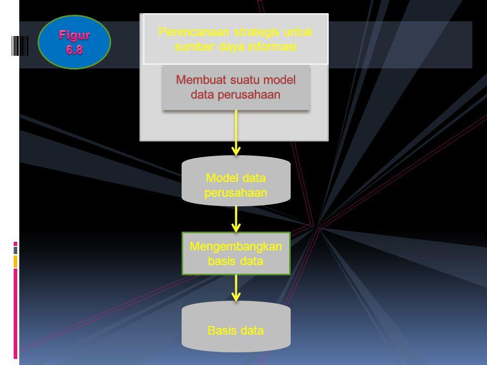 Basis data Model data perusahaan Mengembangkan basis data Perencanaan strategis untuk sumber daya informasi