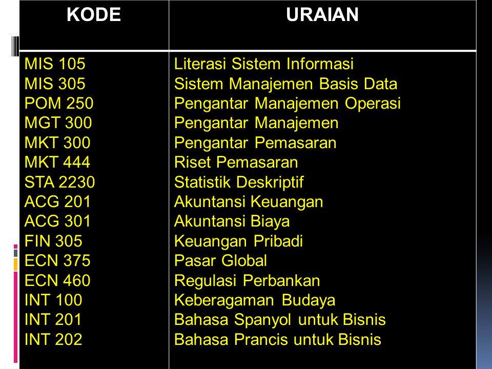 Spreadsheet sebagai Basis Data Sederhana  Tabel yang berisi baris dan kolom dapat disajikan dalam suatu spreadsheet.