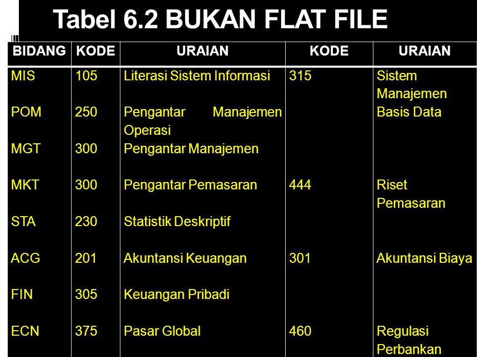 Tabel 6.2 BUKAN FLAT FILE BIDANGKODEURAIANKODEURAIAN MIS POM MGT MKT STA ACG FIN ECN 105 250 300 230 201 305 375 Literasi Sistem Informasi Pengantar M