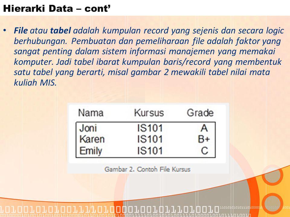 Hierarki Data – cont' File atau tabel adalah kumpulan record yang sejenis dan secara logic berhubungan.