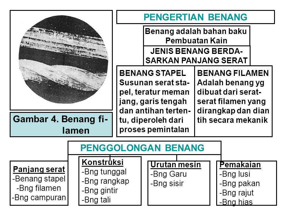 Gambar 4. Benang fi- lamen PENGERTIAN BENANG Benang adalah bahan baku Pembuatan Kain JENIS BENANG BERDA- SARKAN PANJANG SERAT BENANG STAPEL Susunan se