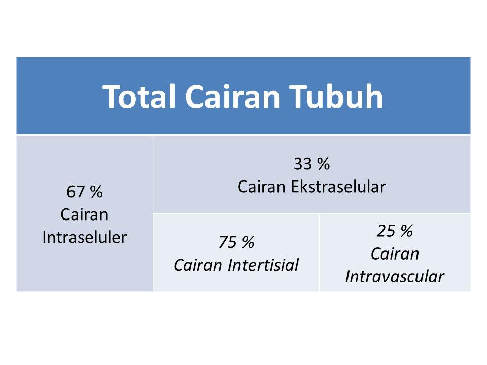 Total Cairan Tubuh 67 % Cairan Intraseluler 33 % Cairan Ekstraselular 75 % Cairan Intertisial 25 % Cairan Intravascular