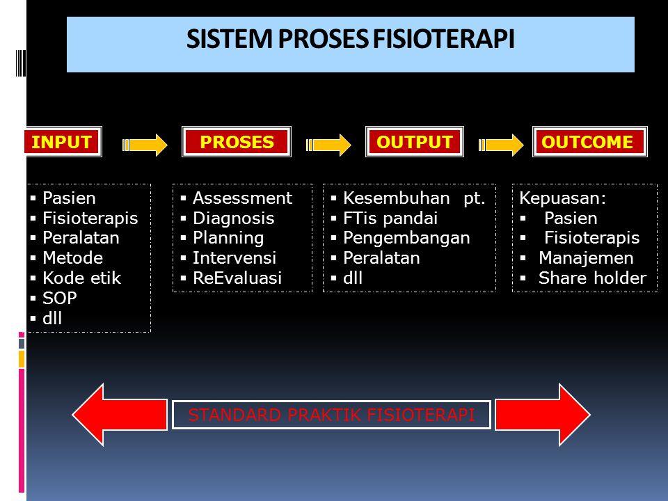 SISTEM PROSES FISIOTERAPI INPUTPROSESOUTPUTOUTCOME  Pasien  Fisioterapis  Peralatan  Metode  Kode etik  SOP  dll  Assessment  Diagnosis  Pla