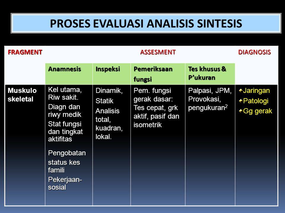 FRAGMENTASSESMENTDIAGNOSIS AnamnesisInspeksiPemeriksaanfungsi Tes khusus & P'ukuran Muskulo skeletal Kel utama, Riw sakit. Diagn dan riwy medik Stat f
