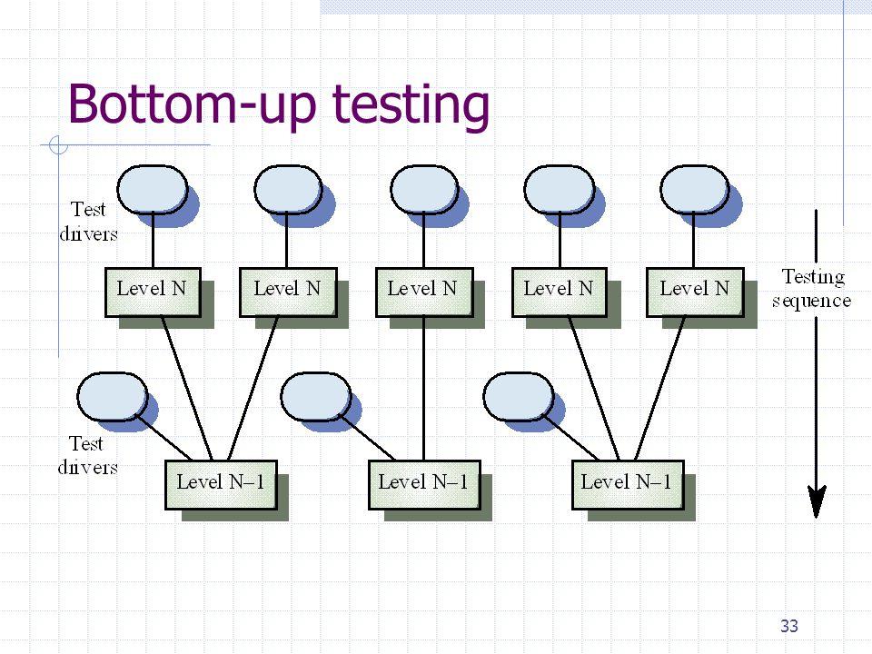 33 Bottom-up testing