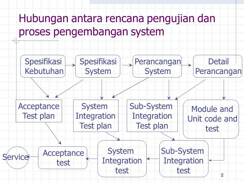 8 Hubungan antara rencana pengujian dan proses pengembangan system Spesifikasi Kebutuhan Spesifikasi System Perancangan System Detail Perancangan Acce