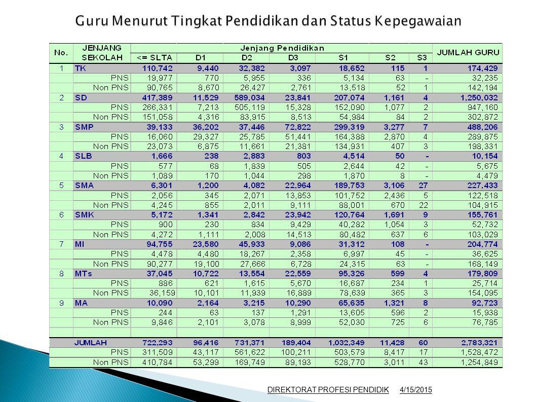 Guru Menurut Tingkat Pendidikan dan Status Kepegawaian 4/15/2015DIREKTORAT PROFESI PENDIDIK