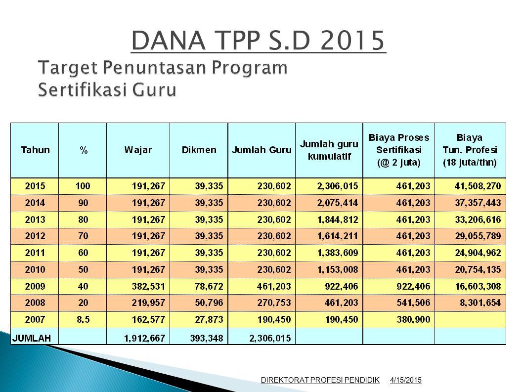 DANA TPP S.D 2015 4/15/2015DIREKTORAT PROFESI PENDIDIK