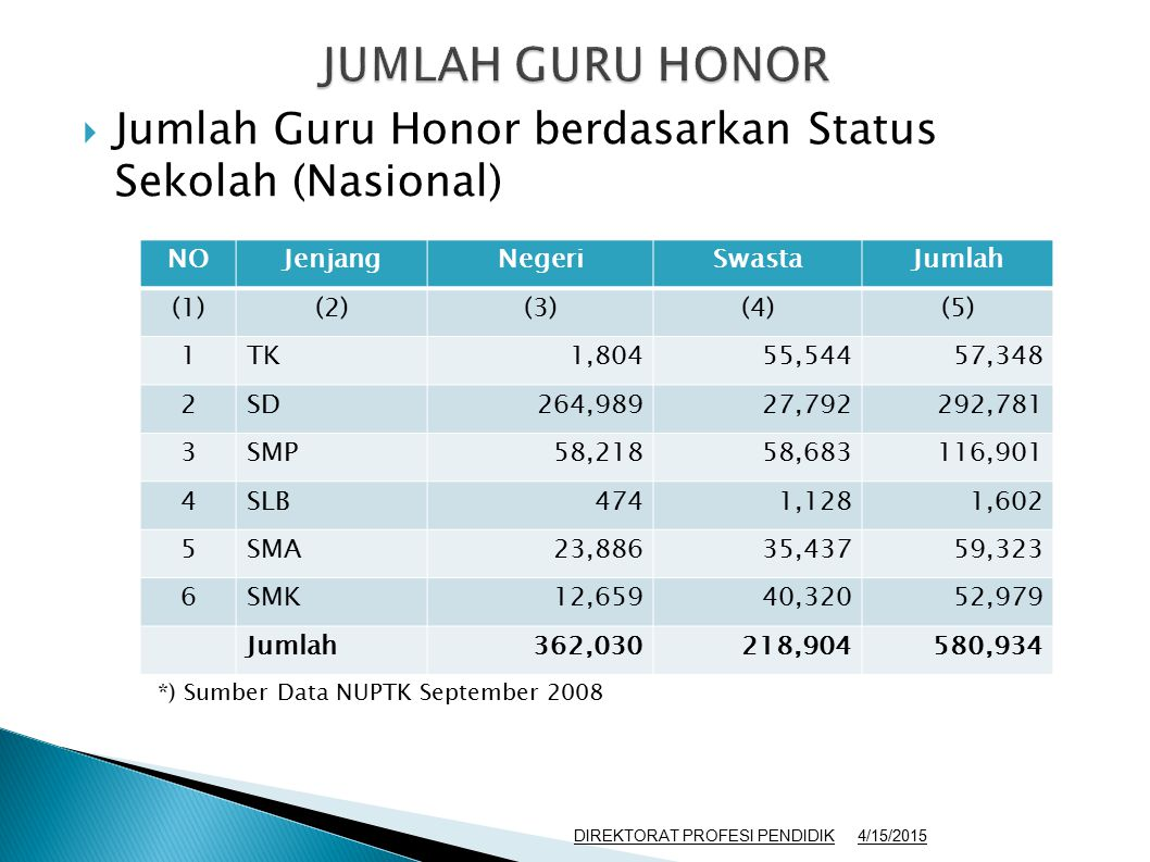  Jumlah Guru Honor berdasarkan Status Sekolah (Nasional) NOJenjangNegeriSwastaJumlah (1)(2)(3)(4)(5) 1TK1,80455,54457,348 2SD264,98927,792292,781 3SM