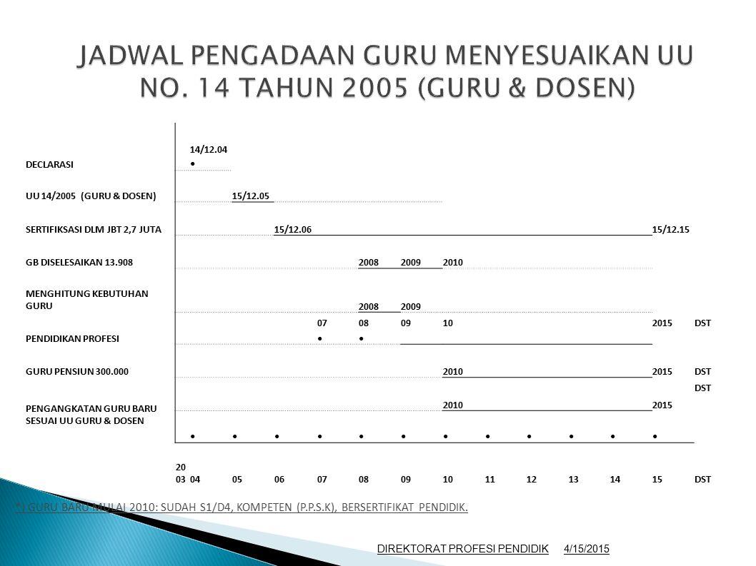 *) GURU BARU MULAI 2010: SUDAH S1/D4, KOMPETEN (P.P.S.K), BERSERTIFIKAT PENDIDIK. DECLARASI 14/12.04 UU 14/2005 (GURU & DOSEN) 15/12.05 SERTIFIKSASI D