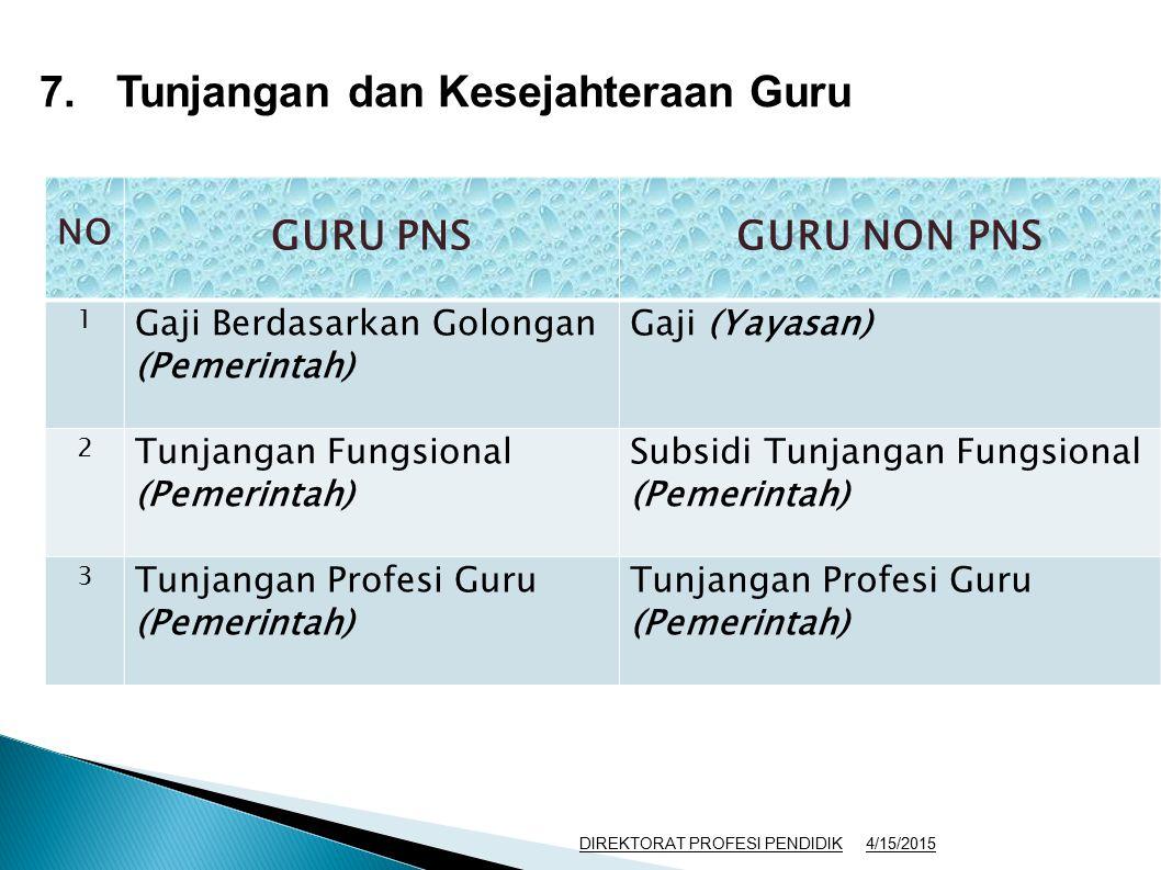 7.Tunjangan dan Kesejahteraan Guru NO GURU PNSGURU NON PNS 1 Gaji Berdasarkan Golongan (Pemerintah) Gaji (Yayasan) 2 Tunjangan Fungsional (Pemerintah)