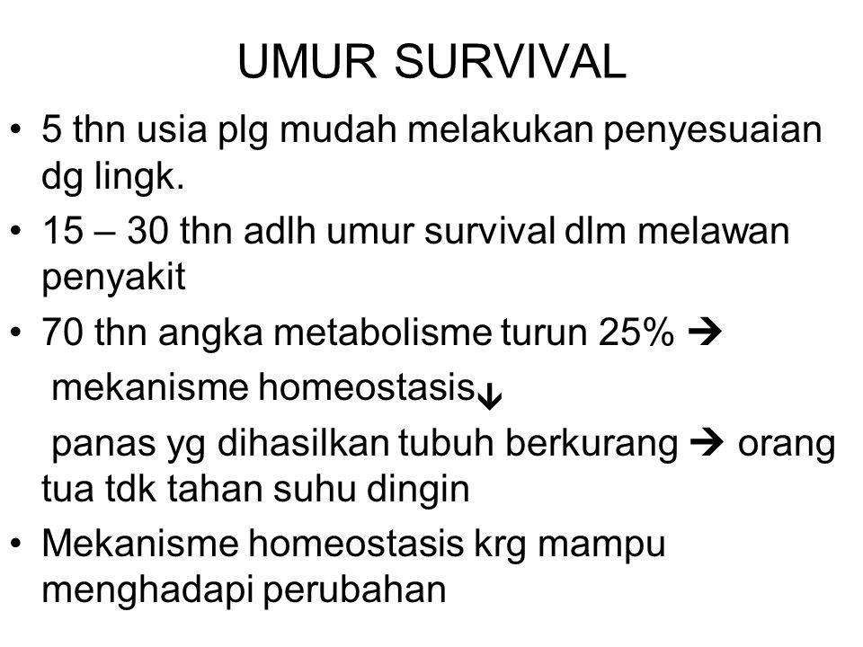UMUR SURVIVAL 5 thn usia plg mudah melakukan penyesuaian dg lingk. 15 – 30 thn adlh umur survival dlm melawan penyakit 70 thn angka metabolisme turun