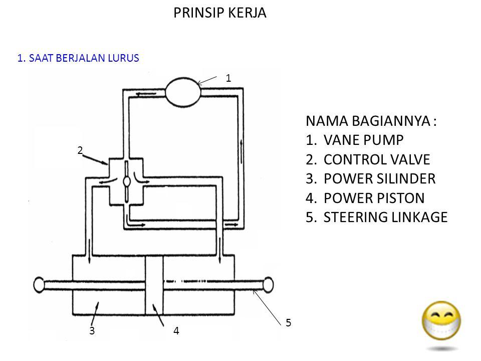 2 34 1 NAMA BAGIANNYA : 1.VANE PUMP 2.CONTROL VALVE 3.POWER SILINDER 4.POWER PISTON 5.STEERING LINKAGE PRINSIP KERJA 1.