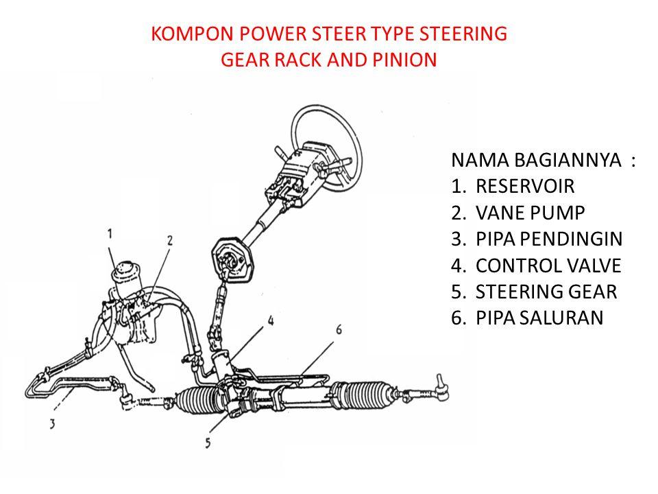 NAMA BAGIANNYA : 1.RESERVOIR 2.VANE PUMP 3.PIPA PENDINGIN 4.CONTROL VALVE 5.STEERING GEAR 6.PIPA SALURAN KOMPON POWER STEER TYPE STEERING GEAR RACK AND PINION