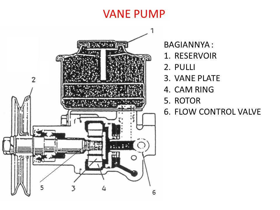 VANE PUMP BAGIANNYA : 1.RESERVOIR 2.PULLI 3.VANE PLATE 4.CAM RING 5.ROTOR 6.FLOW CONTROL VALVE 6 5