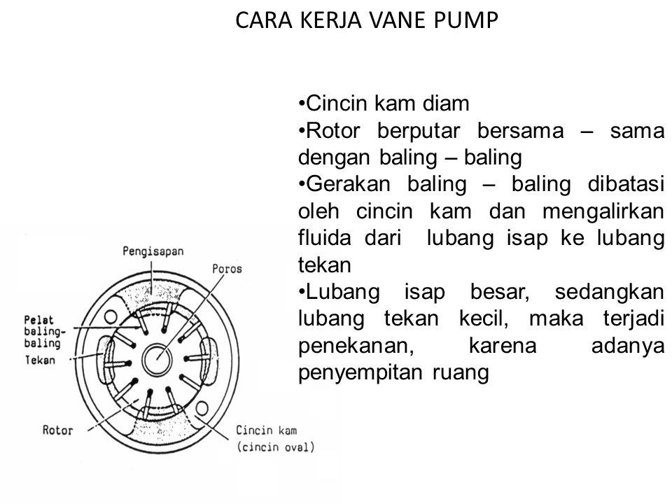 Cincin kam diam Rotor berputar bersama – sama dengan baling – baling Gerakan baling – baling dibatasi oleh cincin kam dan mengalirkan fluida dari lubang isap ke lubang tekan Lubang isap besar, sedangkan lubang tekan kecil, maka terjadi penekanan, karena adanya penyempitan ruang CARA KERJA VANE PUMP