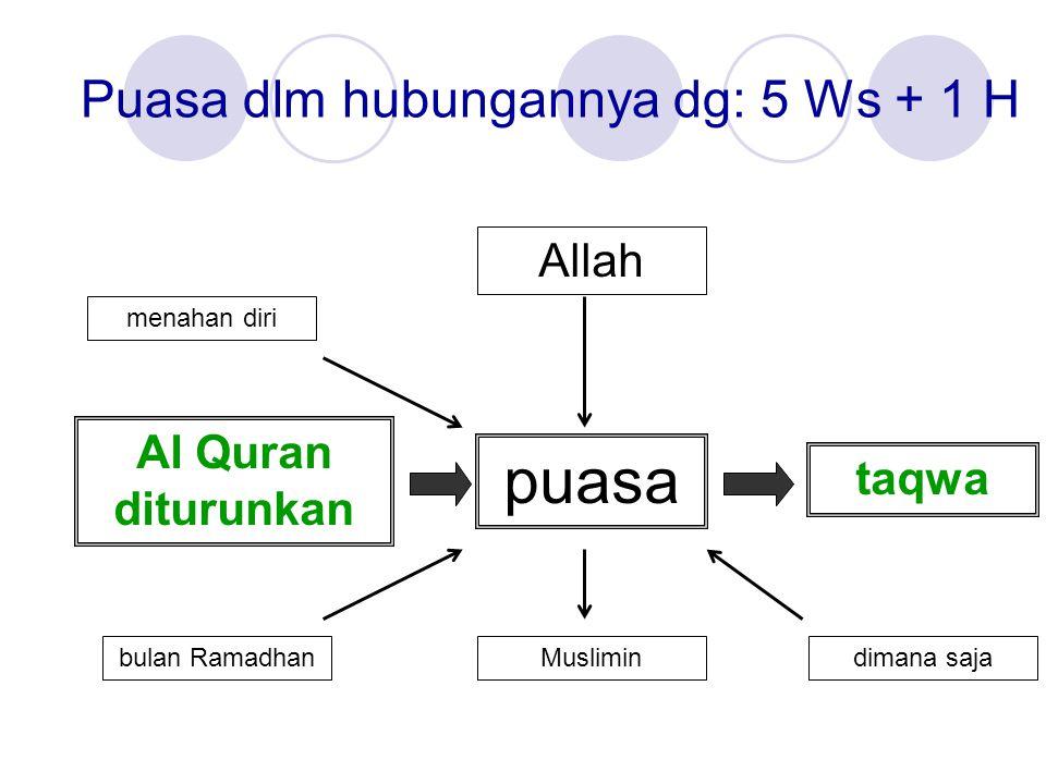 Puasa dlm hubungannya dg: 5 Ws + 1 H Allah menahan diri Musliminbulan Ramadhan puasa dimana saja taqwa Al Quran diturunkan