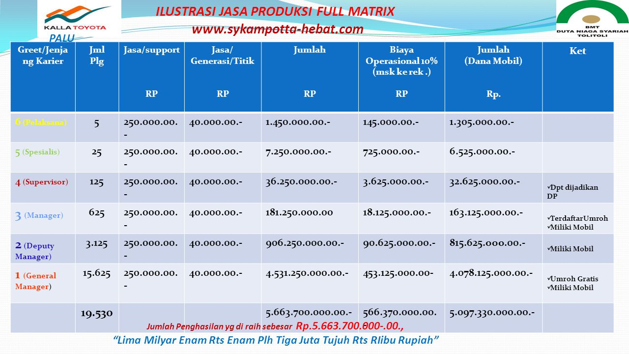 RP 30.000JAS Greet/J enjang Karier Jml Plg Jasa/support RP Jasa/ Generasi RP Jumlah RP Biaya Operasional 10% (msk ke rek.) RP Jumlah (Dana Mobil) Rp.