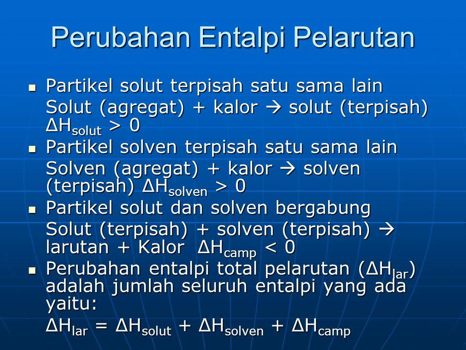 Perubahan Entalpi Pelarutan Partikel solut terpisah satu sama lain Partikel solut terpisah satu sama lain Solut (agregat) + kalor  solut (terpisah) ΔH solut > 0 Partikel solven terpisah satu sama lain Partikel solven terpisah satu sama lain Solven (agregat) + kalor  solven (terpisah) ΔH solven > 0 Partikel solut dan solven bergabung Partikel solut dan solven bergabung Solut (terpisah) + solven (terpisah)  larutan + Kalor ΔH camp < 0 Perubahan entalpi total pelarutan (ΔH lar ) adalah jumlah seluruh entalpi yang ada yaitu: Perubahan entalpi total pelarutan (ΔH lar ) adalah jumlah seluruh entalpi yang ada yaitu: ΔH lar = ΔH solut + ΔH solven + ΔH camp