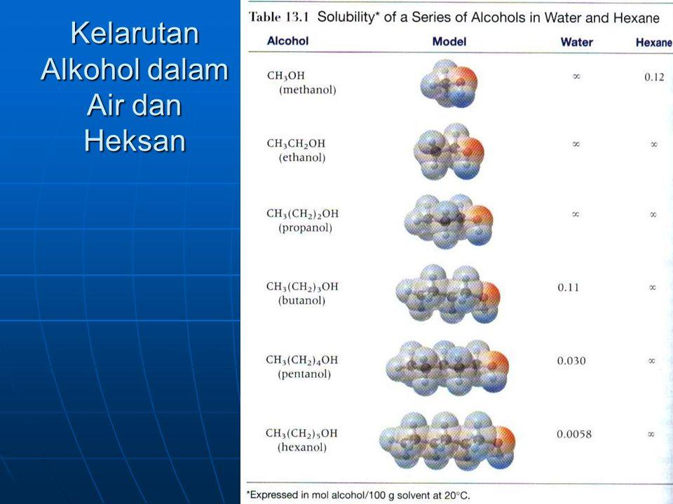 Kelarutan Alkohol dalam Air dan Heksan