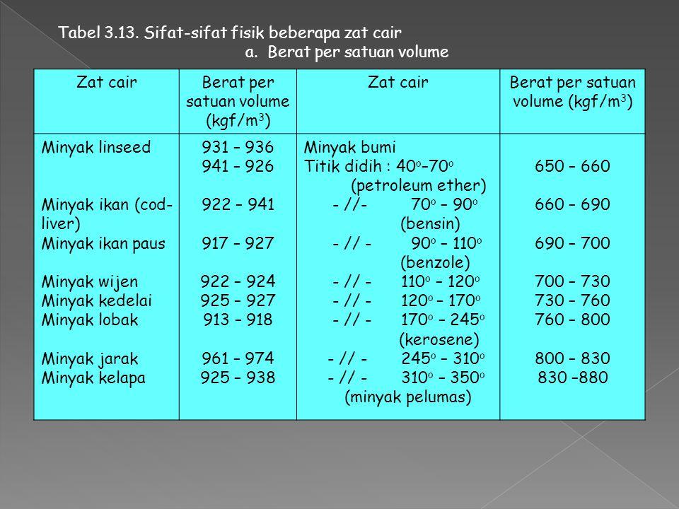 Tabel 3.12. Sifat-sifat air (Air di bawah 1 atm, dan air jenuh di atas 100 o C) Temperatur ( o C)Kerapatan (kg/l) Viskositas kinematik (m 2 /s) Tekana