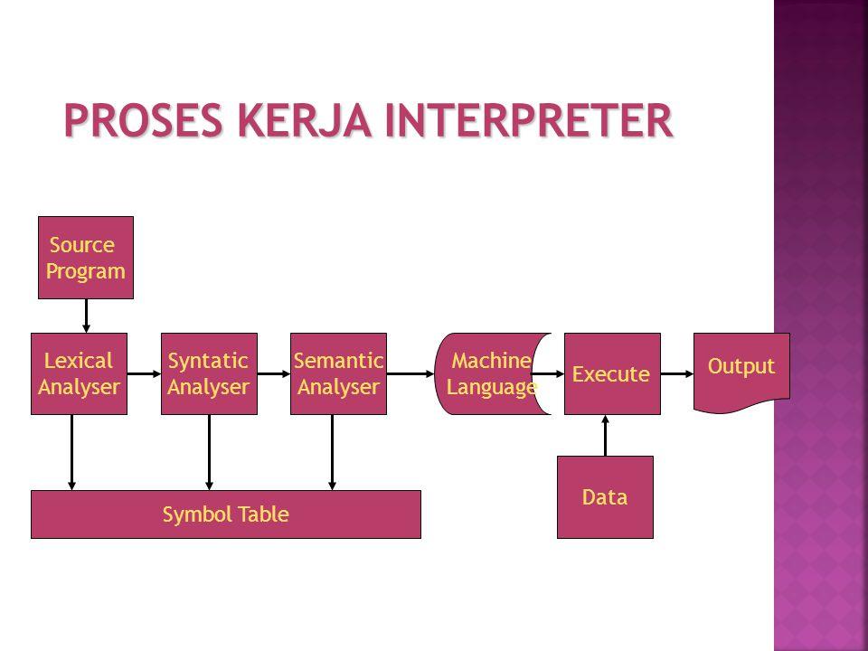 PROSES KERJA INTERPRETER Source Program Syntatic Analyser Semantic Analyser Machine Language Execute Output Data Lexical Analyser Symbol Table
