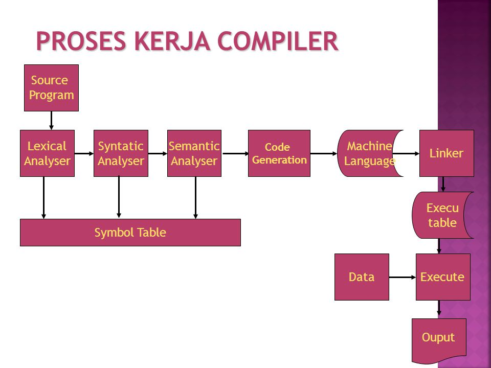 PROSES KERJA COMPILER Source Program Syntatic Analyser Semantic Analyser Machine Language Execu table Execute Lexical Analyser Symbol Table Code Gener