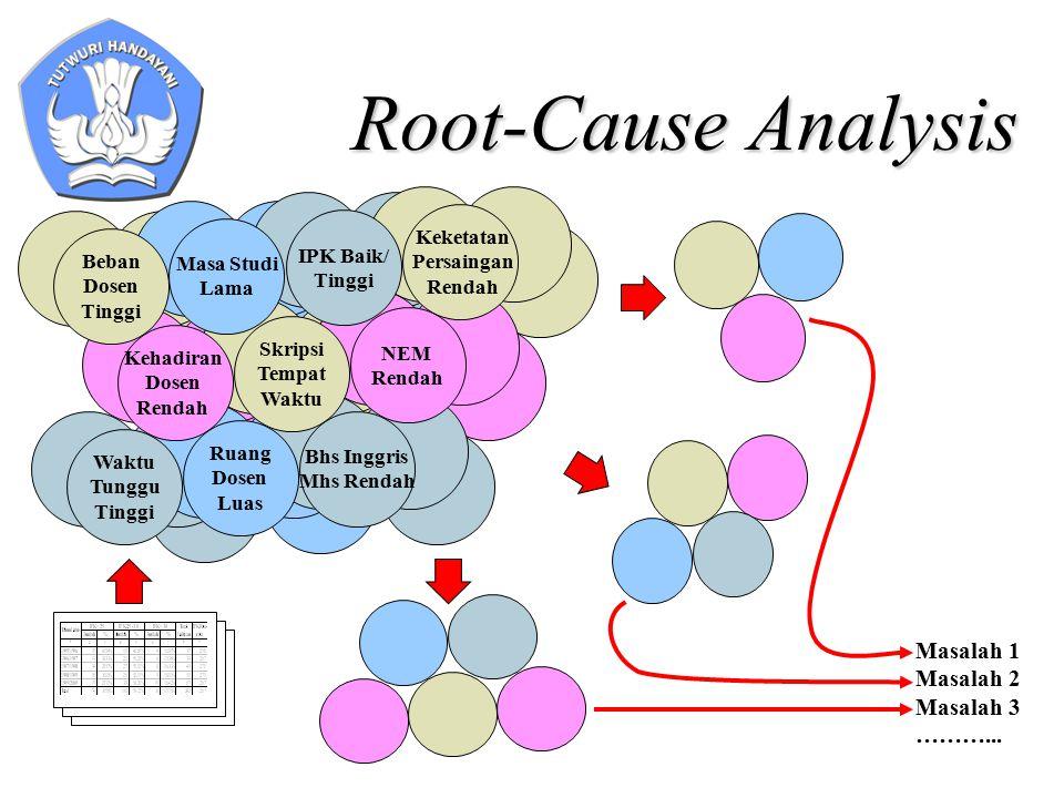 Root-Cause Analysis NEM Rendah Skripsi Tempat Waktu IPK Baik/ Tinggi Masa Studi Lama Bhs Inggris Mhs Rendah Kehadiran Dosen Rendah Keketatan Persaingan Rendah Waktu Tunggu Tinggi Beban Dosen Tinggi Ruang Dosen Luas Masalah 1 Masalah 2 Masalah 3 ………...
