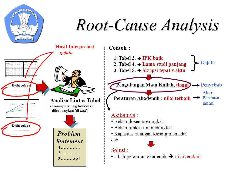 Root-Cause Analysis Kesimpulan : …………… Kesimpulan : …………… Problem Statement 1………….