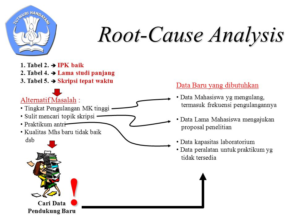 Root-Cause Analysis 1. Tabel 2.  IPK baik 2. Tabel 4.