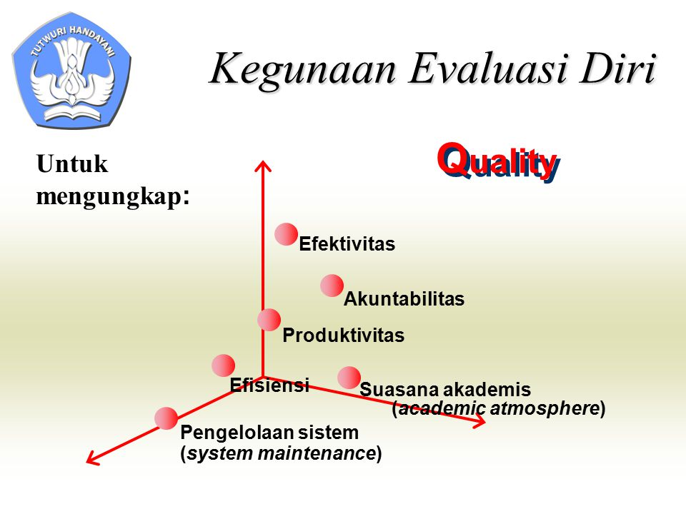 Q uality Q uality Untuk mengungkap : Efisiensi Suasana akademis (academic atmosphere) Efektivitas Akuntabilitas Produktivitas Pengelolaan sistem (system maintenance) Kegunaan Evaluasi Diri