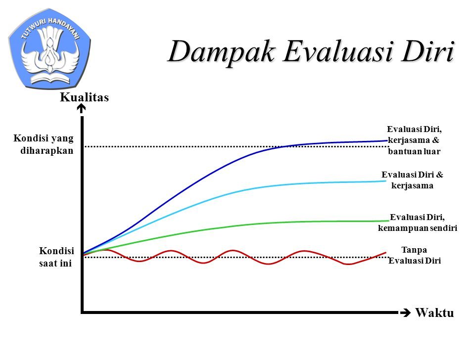 Dampak Evaluasi Diri  Waktu  Kondisi yang diharapkan Kondisi saat ini Tanpa Evaluasi Diri Evaluasi Diri, kemampuan sendiri Evaluasi Diri & kerjasama Evaluasi Diri, kerjasama & bantuan luar Kualitas