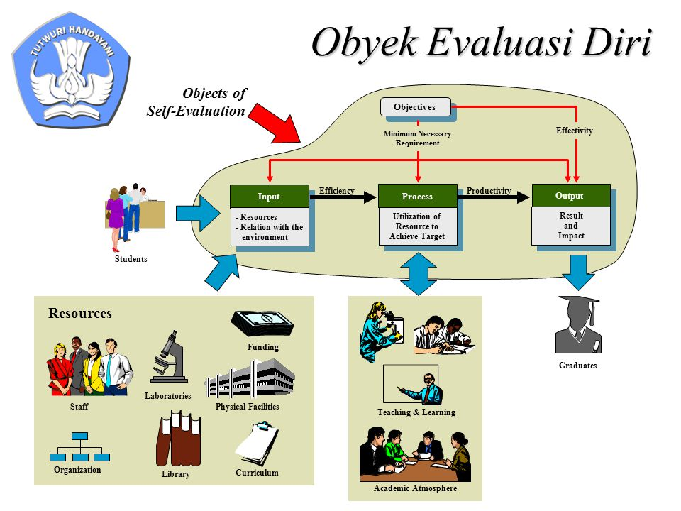 Obyek Evaluasi Diri Objectives EfficiencyProductivity Effectivity Minimum Necessary Requirement Input - Resources - Relation with the environment Process Utilization of Resource to Achieve Target Output Result and Impact Objects of Self-Evaluation Students Graduates Staff Library Physical Facilities Laboratories Funding Organization Resources Curriculum Teaching & Learning Academic Atmosphere
