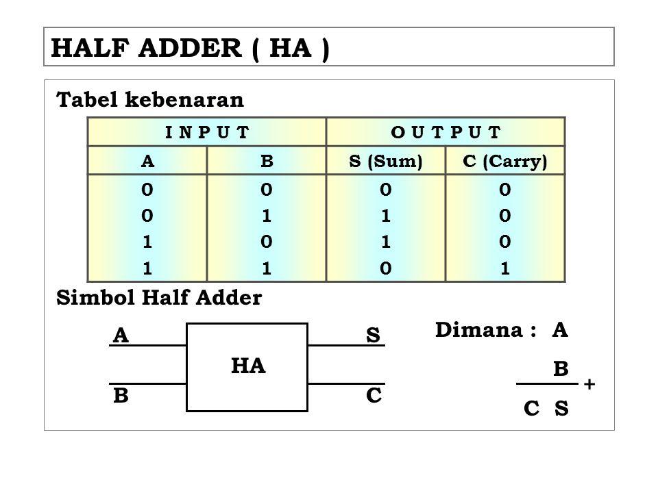 HALF ADDER ( HA ) Tabel kebenaran Simbol Half Adder I N P U TO U T P U T ABS (Sum)C (Carry) 00110011 01010101 01100110 00010001 HA A CB S Dimana : A B