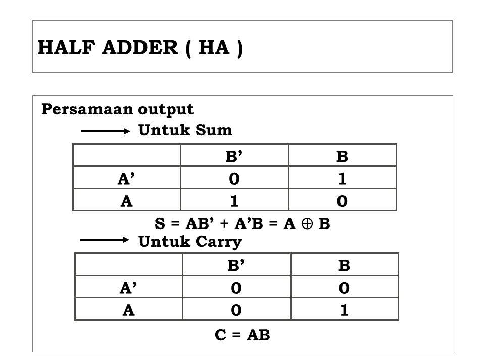 HALF ADDER ( HA ) Persamaan output Untuk Sum S = AB' + A'B = A  B Untuk Carry C = AB 10A' 01A BB' 00A' 10A BB'
