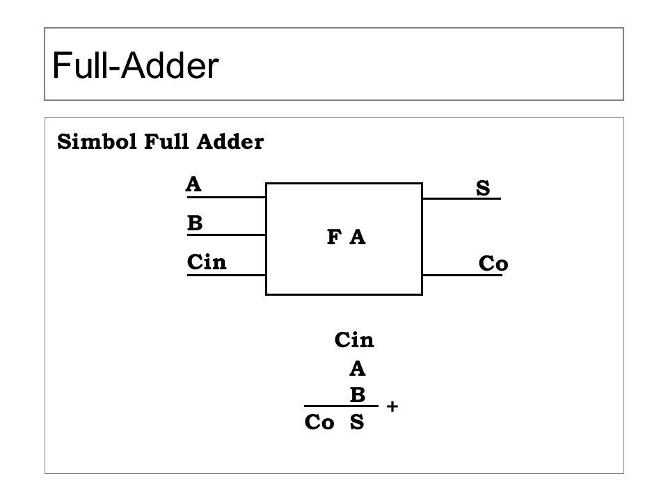 Full-Adder Simbol Full Adder F A A B Cin S Co Cin A B Co S +