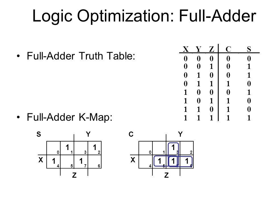 Logic Optimization: Full-Adder Full-Adder Truth Table: Full-Adder K-Map: XYZCS 00000 00101 01001 01110 10001 10110 11010 11111 X Y Z 0132 4576 1 1 1 1