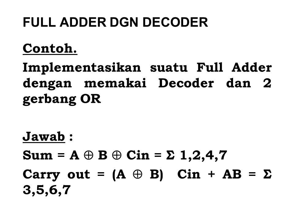Contoh. Implementasikan suatu Full Adder dengan memakai Decoder dan 2 gerbang OR Jawab : Sum = A  B  Cin = Σ 1,2,4,7 Carry out = (A  B) Cin + AB =