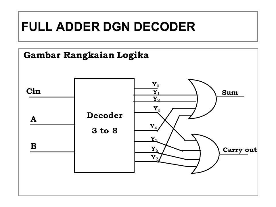 Gambar Rangkaian Logika Decoder 3 to 8 Cin A B Y1Y1 Y0Y0 Y2Y2 Y3Y3 Y4Y4 Y5Y5 Y6Y6 Y7Y7 Sum Carry out