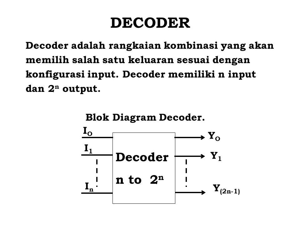 DECODER Decoder adalah rangkaian kombinasi yang akan memilih salah satu keluaran sesuai dengan konfigurasi input. Decoder memiliki n input dan 2 n out
