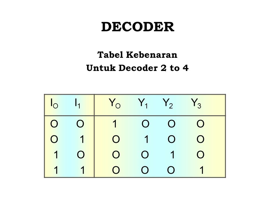 DECODER Tabel Kebenaran Untuk Decoder 2 to 4 I O I 1 Y O Y 1 Y 2 Y 3 O O O 1 1 O 1 1 1 O O O O 1 O O O O 1 O O O O 1