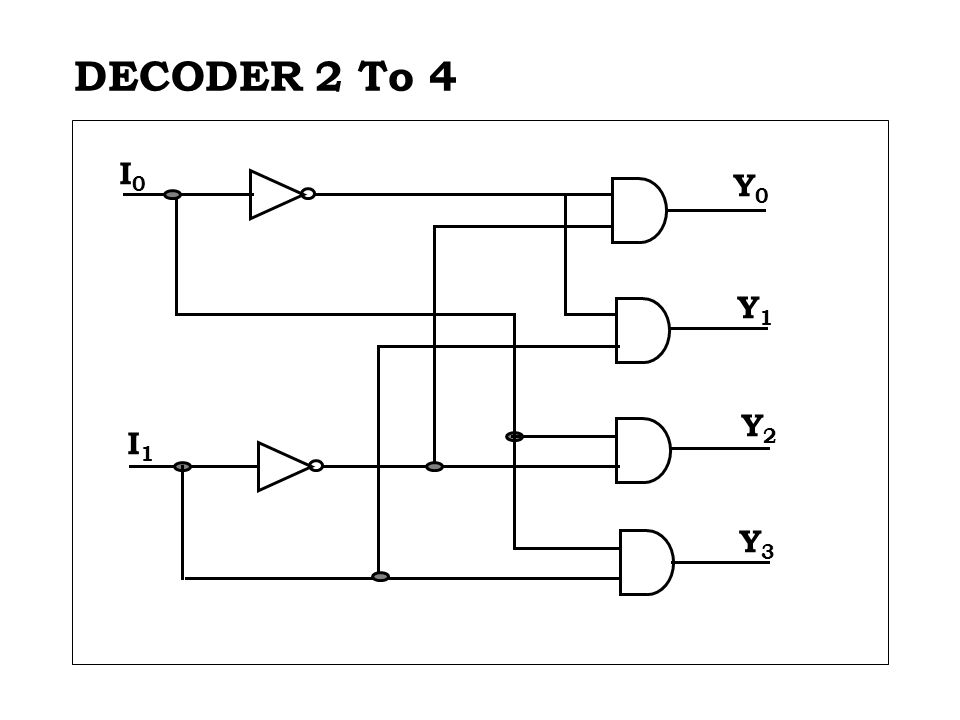 1-to-2-Line Decoder 2-to-4-Line Decoder  Note that the 2-4-line made up of 2 1-to-2- line decoders and 4 AND gates.