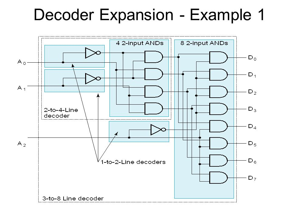 In general, attach m-enabling circuits to the outputs See truth table below for function –Note use of X's to denote both 0 and 1 –Combination containing two X's represent four binary combinations Alternatively, can be viewed as distributing value of signal EN to 1 of 4 outputs In this case, called a demultiplexer Decoder with Enable