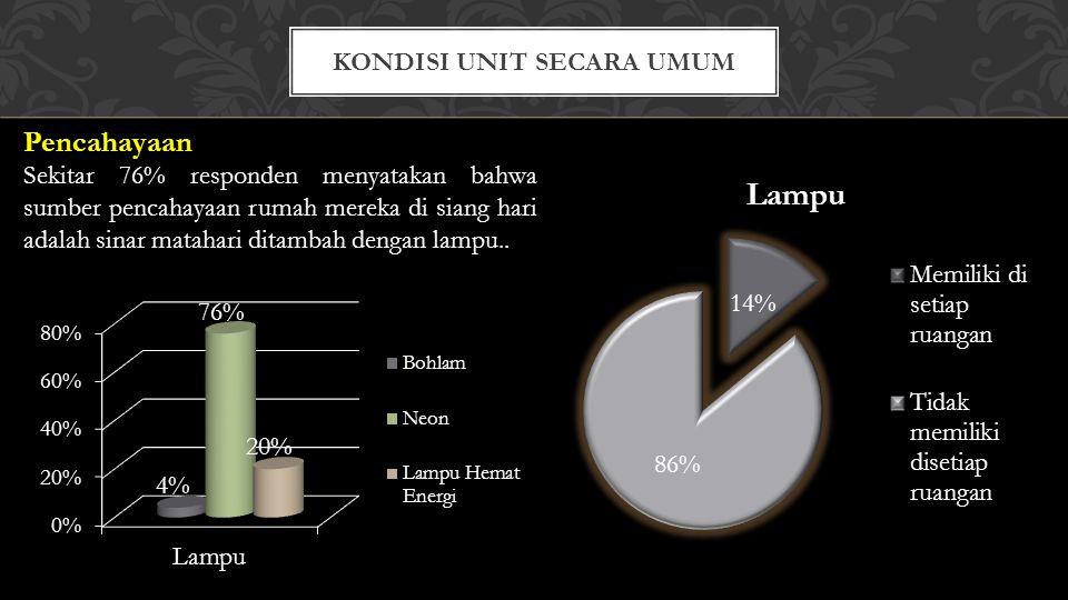 Pencahayaan Sekitar 76% responden menyatakan bahwa sumber pencahayaan rumah mereka di siang hari adalah sinar matahari ditambah dengan lampu..