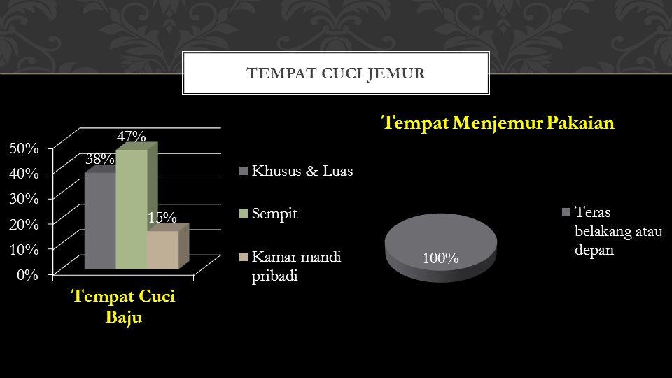 TEMPAT CUCI JEMUR